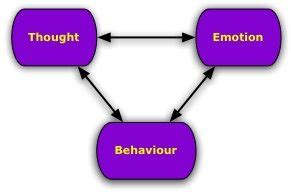 Research articles on behaviorism theory